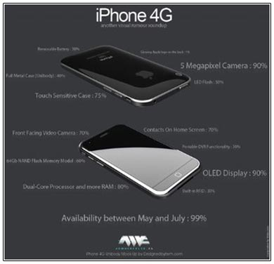 iPhone 4G: concept da Siluko