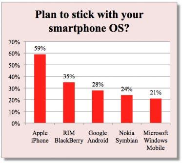 Utenti fidelizzati Iphone