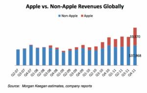 Apple è l'unica a migliorare negli ultimi 5 anni
