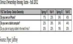 Giovani americani: il 40% ama iPhone