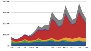 Apple: nuovo record di vendite di iPhone nel Q3 2014